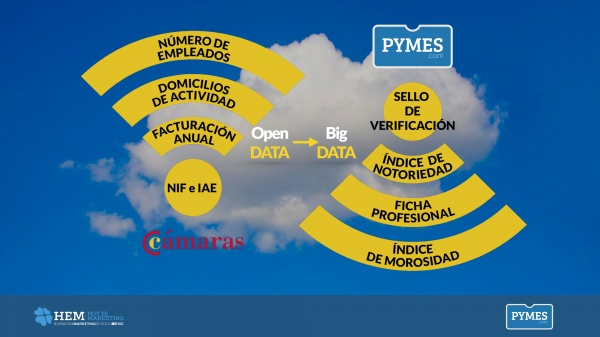 Hem Bilbao Big Data Open Data